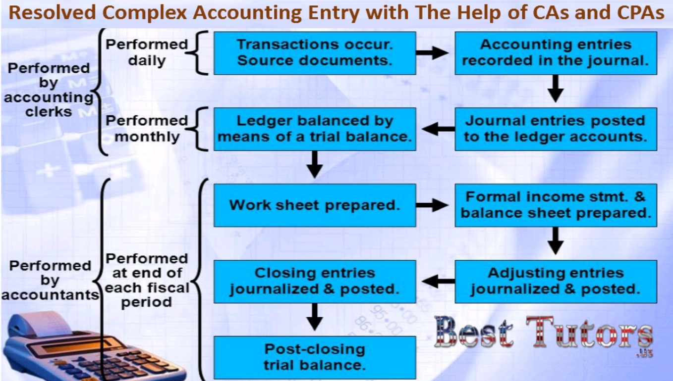 Resolved Complex Accounting Entry with the help of CAs and CPAs